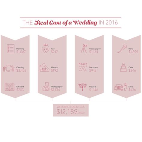 average wedding cost in mn 2016 how much to spend on your wedding