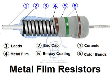 resistors carbon vs metal resistor types of resistors fixed variable linear non linear