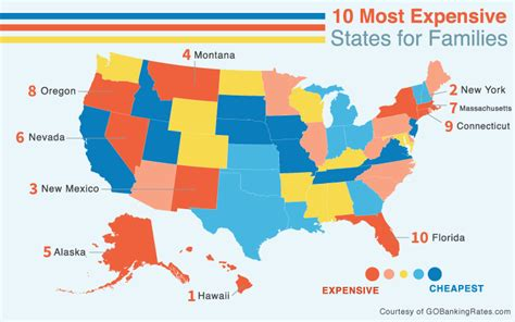 least expensive place to live in usa 10 most expensive states to raise a family gobankingrates