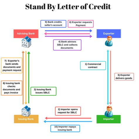 Letter Of Credit At Sight Sle Which Trade Finance Solution Is Made For You World Trade Center Dublin