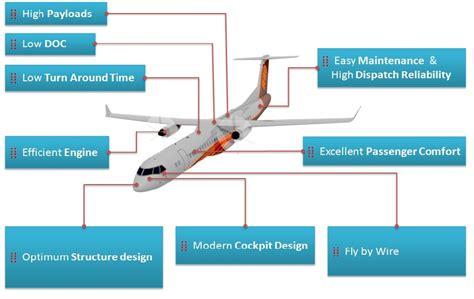 rancangan layout fasilitas produksi untuk sebuah usaha pt bijb garuda ikut kembangkan pesawat r80 rancangan