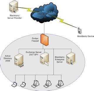 Lisensi Microsoft Exchange endian firewall microsoft exchange server 2007 sp1 dan