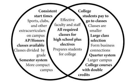 college venn diagram the epitaph taking high school at college