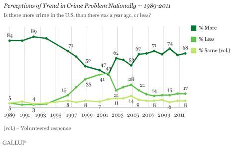 crime pattern vs trend most americans believe crime in u s is worsening