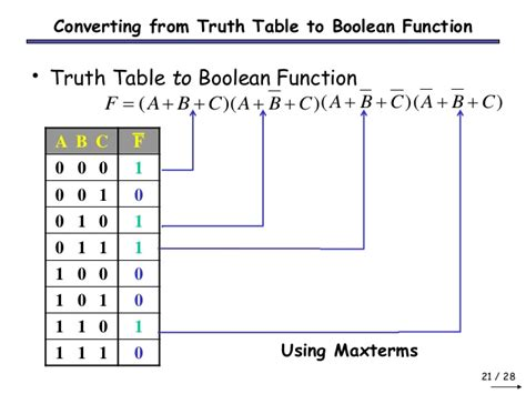 boolean expression to table boolean algebra