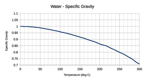 the density of water at room temperature specific gravity and temperature student doctor network
