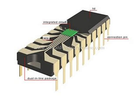 the integrated circuit made the development of the possible in the 1970s computer education computer basics