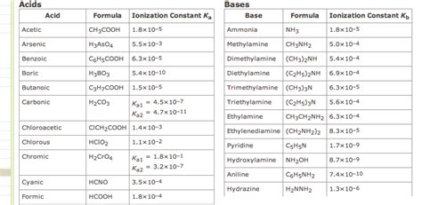 Table Of Ka Values by Chemistry Archive August 7 2013 Chegg