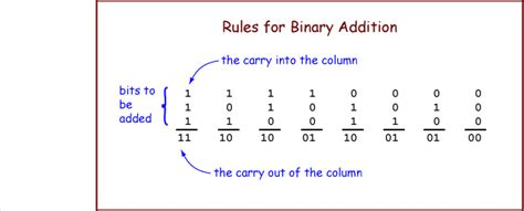 pattern rule for integers the binary addition algorithm