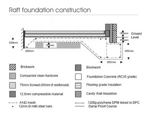 Design Concept Of Raft Foundation | technology peer review 20 03 14 folio