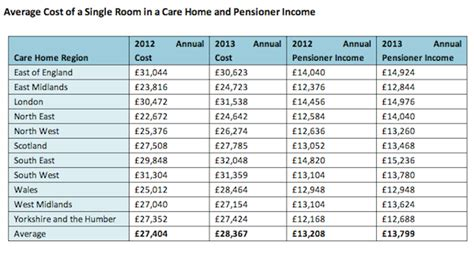 care home costs soar 10 in two years aol uk money