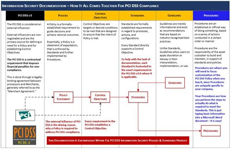 information security program template pci dss v3 1 information security policies standards