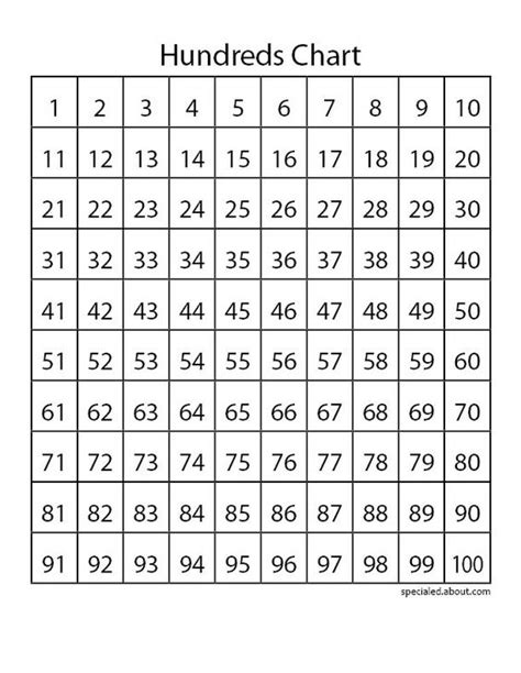 printable hundreds multiplication chart hundreds chart skip counting and place values on pinterest