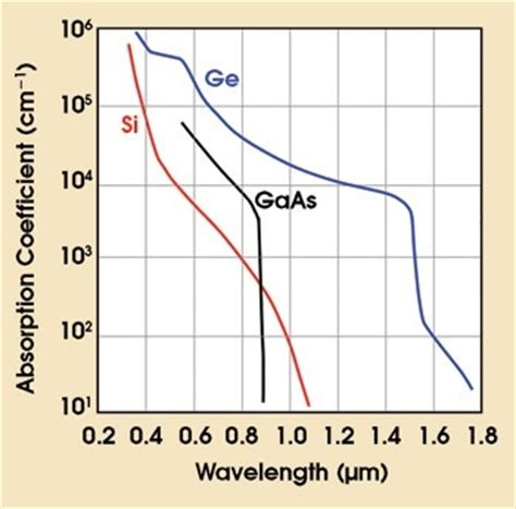 ir diode wavelength what are application of germanium diode electrical engineering