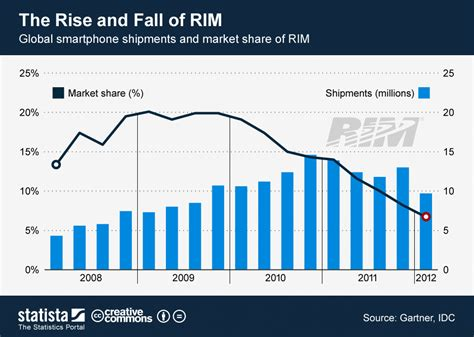 The Rise And Fall Of Images by Chart The Rise And Fall Of Statista