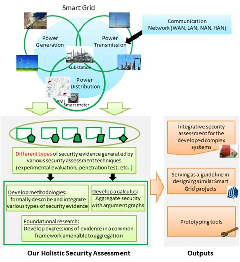 home smart grid integrative security assessment