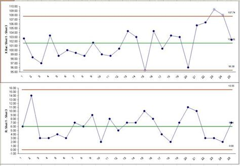 total quality management control charts for variables and attributes