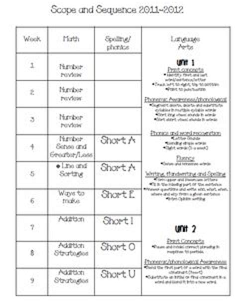 printable montessori scope and sequence 1000 images about prek scope and sequence on pinterest