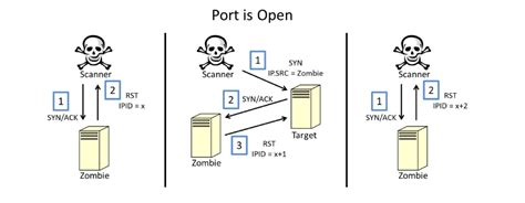 port scanner open source nmap a hacker tool for security professionals hakin9