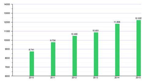 tabla sectorial ecuador ministerio laboral econom 237 a de nicaragua wikipedia la enciclopedia libre