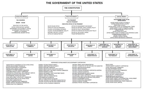 Diagram Of The United States