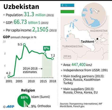 uzbek president karimov has died say diplomatic sources uzbek president has died diplomatic sources 丨 asia