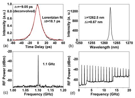 high pulse rate after c section osa high peak power picosecond pulse generation at 1 26