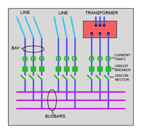 proposed features substation refinement openstreetmap wiki