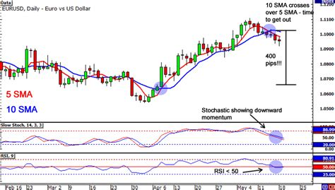 does swing trading work weekly forex trading strategy mechanical swing trading