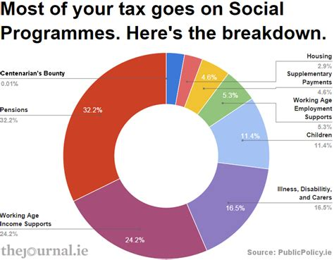 How Much Money Does The Government Take From Lottery Winnings - where does all your tax money go 183 thejournal ie