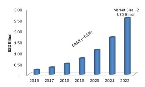 Technology In Global Health Presented By Vipan Nikore Md Mba by Global Block Chain Technology Market Is Projected To Grow