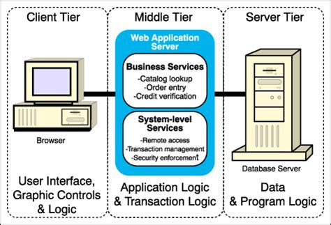 Mba From Middle Tier Vs Top Tier by An Introduction To Websphere The Next Generation Web
