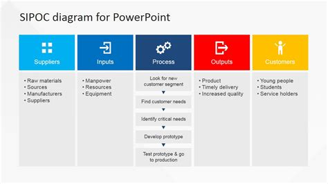 sipoc powerpoint template sipoc powerpoint presentation for business slidemodel