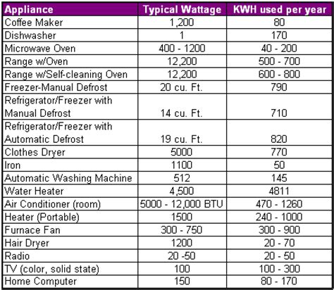 your home appliances and kwh usage