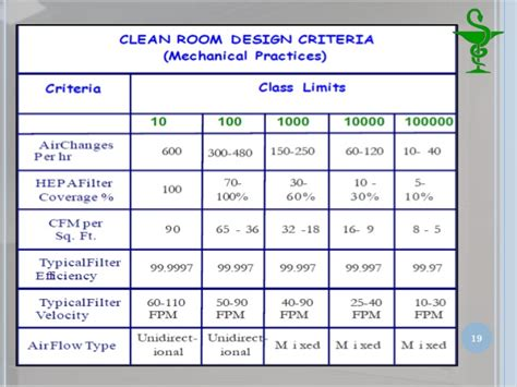 class 10000 clean room definition class 10000 clean room definition pharmaceutical clean room understanding cleanroom