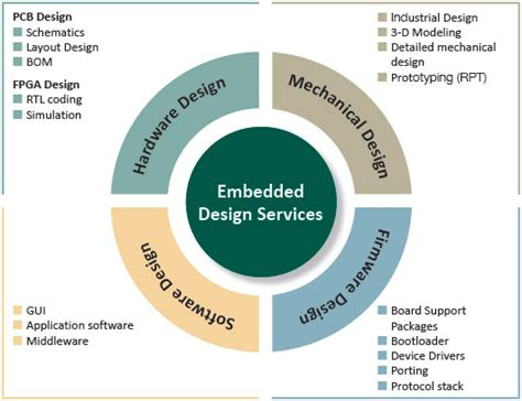 design for manufacturing requirements electronic design services embedded systems and applications