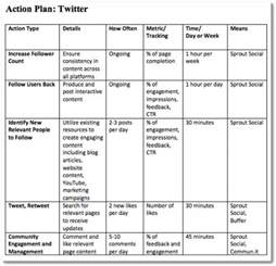Social Work Management Plan Template by 4 Step Plan To A Successful Small Business