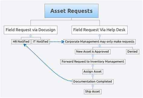 asset requests xmind library