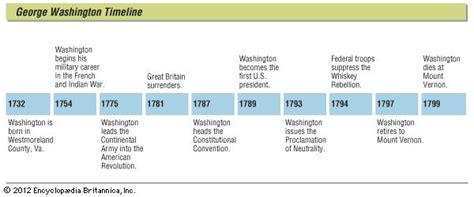 George Washington Biography Timeline | george washington biography president of united states
