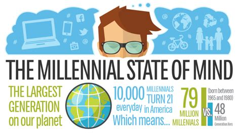 managing the millennial market a guide to teaching leading and being led by america s largest generation books the millennial state of mind emoney advisor