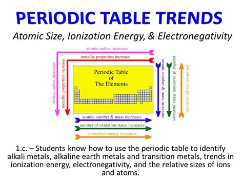 pattern on how ionization energy varies with atomic radius atomic size ionization energy electronegativity ppt