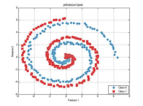 pattern classification toolbox data generation in the pattern recognition toolbox