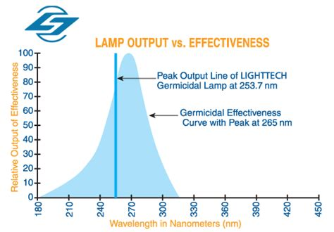 uv light in hvac effectiveness standard quartz germicidal ls light sources