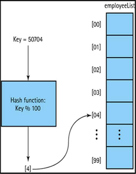 exle of xor hash function exle