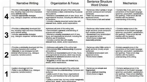 College Application Essay Scoring Rubric How To Use A Rubric To Score Writing