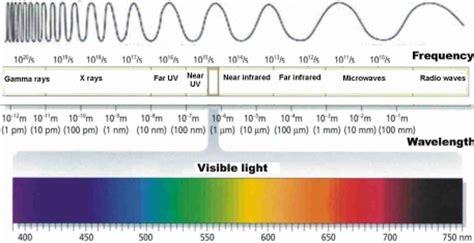 Violet Light Wavelength by Ultraviolet Light
