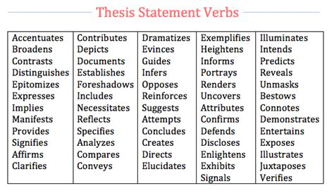 Sle Thesis Starters by Words With Thesis In Them 28 Images 500 Word Essay On