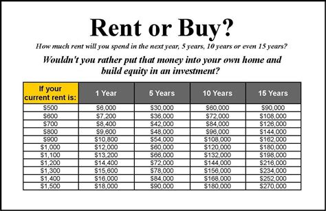 should you buy home loan protection plan why you should buy a home vs rent a home in chandler arizona