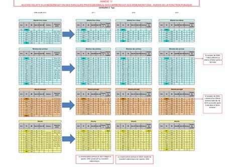 grille fonction publique 2017 grille indiciaire fonction publique hospi 2017 grille