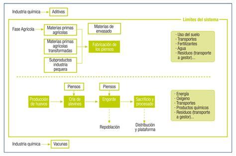cadena productiva harina de pescado huella de carbono en la cadena de valor de la trucha de